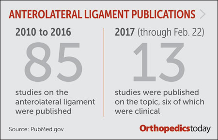 Anterolateral ligament publications