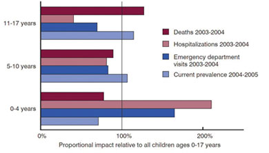 Proportional impact of asthma prevalance, health care use, and mortality among children 0 to 17 years of age
