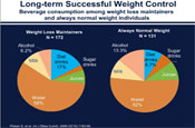 Role of Non-Nutritive Sweeteners in Weight Management