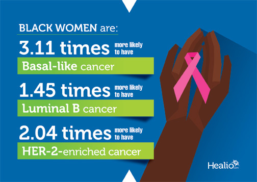 Black women were 3.11 times more likely to have basal-like cancer, 1.45 times more likely to have luminal B cancer and 2.04 times more likely to have HER-2-enriched cancer