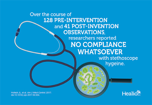 Researchers reported no compliance whatsoever with stethoscope hygiene.