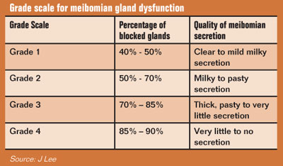 Grade scale for meibomian gland dysfunction