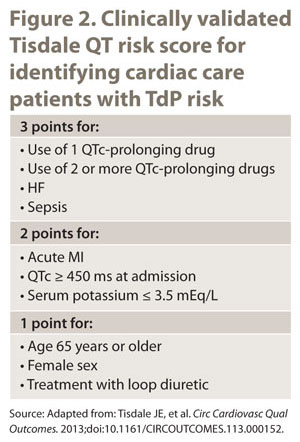 Drug Risk Update: Figure 2