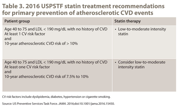 Table 3. 2016 USPSTF statin treatment recommendations  for primary prevention of atherosclerotic CVD events