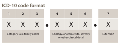 Figure 7 9 Ilration Of How Icd 10 Cm Diagnosis Code S Are Recorded On The Cms 1450 Ub 04