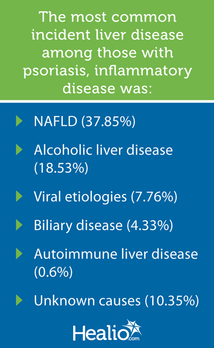 Most common incident liver disease