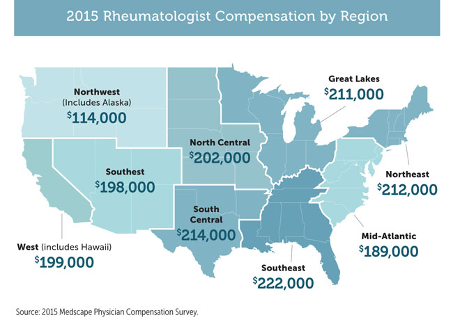 2015 Rheumatologist Compensation by Region