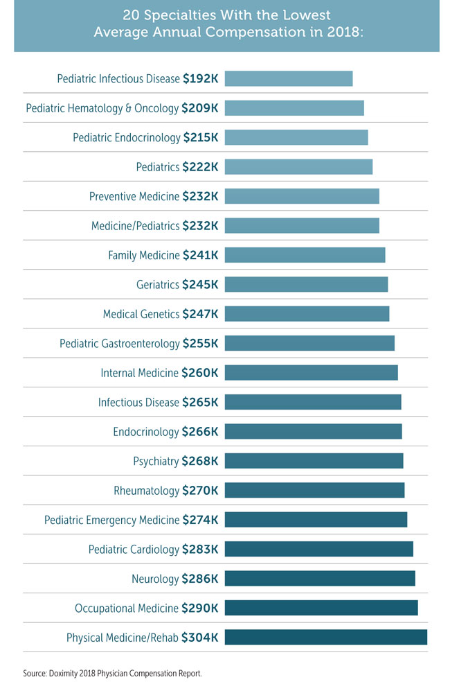 20 Specialties With the Lowest Average Annual Compensation in 2018: