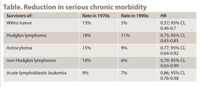 Table Reduction in serious chronic morbidity