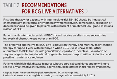 Table 2: Recommendations for BCG Live Alternatives