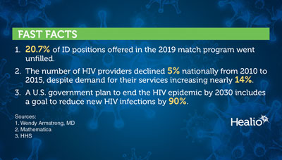 HIV Fast Facts
