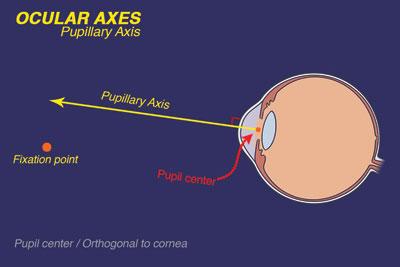 pupillary axis