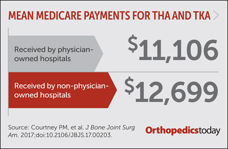 Medicare payments graphic