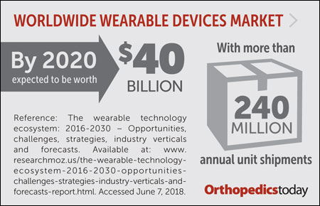 Wearable devices graphic