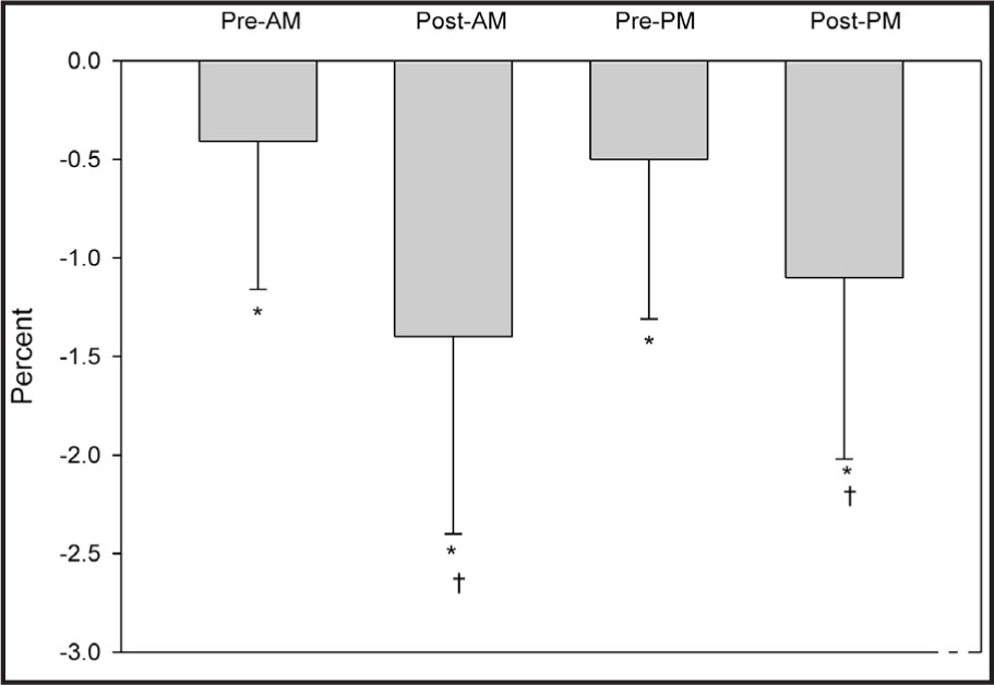 Change in Body Mass (in Percent) from Baseline Measures. *Significantly Different from Baseline (P < .05) and †significantly Different from Pre-AM and Pre-PM (P < .01). (Abbreviations: Pre-AM, Before Morning Practice; Post-AM, After Morning Practice; Pre-PM, Before Afternoon Practice; Post-PM, After Afternoon Practice.)