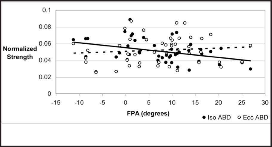 Scatterplot Showing Normalized Isometric (Iso ABD) and Eccentric (Ecc ABD) Hip Abduction Strength and FPA ([−] Valgus, [+] Varus) with Associated Simple Linear Regression Trend Lines. The Solid Line Represents Iso ABD (r = −0.372, P = .011*), and the Broken Line Represents Ecc ABD (r = 0.103, P = .496). *Correlation Is Significant at p ≤ 0.05.
