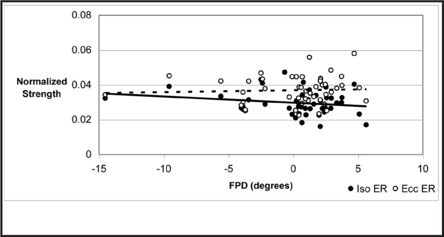 Scatterplot Showing Normalized Isometric (Iso ER) and Eccentric (Ecc ER) Hip External Rotation Strength and FPD ([−] Valgus, [+] Varus) with Associated Simple Linear Regression Trend Lines. The Solid Line Represents Iso ER (r = −0.187, P = .208), and the Broken Line Represents Ecc ER (r = 0.050, P = .746).