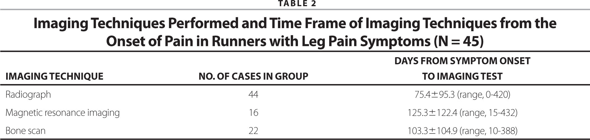 Imaging Techniques Performed and Time Frame of Imaging Techniques from the Onset of Pain in Runners with Leg Pain Symptoms (N = 45)