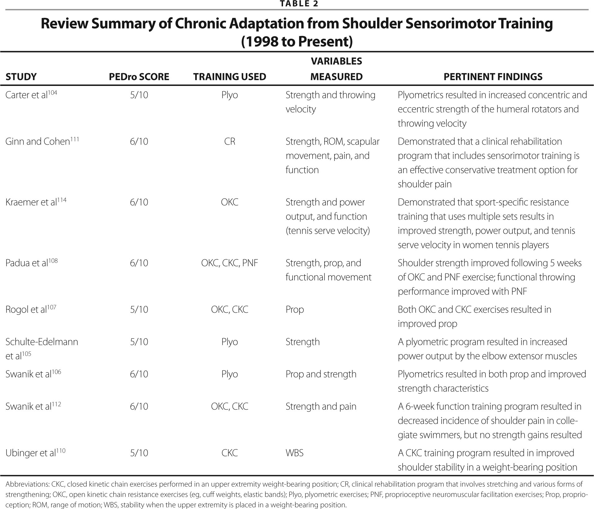 Review Summary of Chronic Adaptation from Shoulder Sensorimotor Training (1998 to Present)