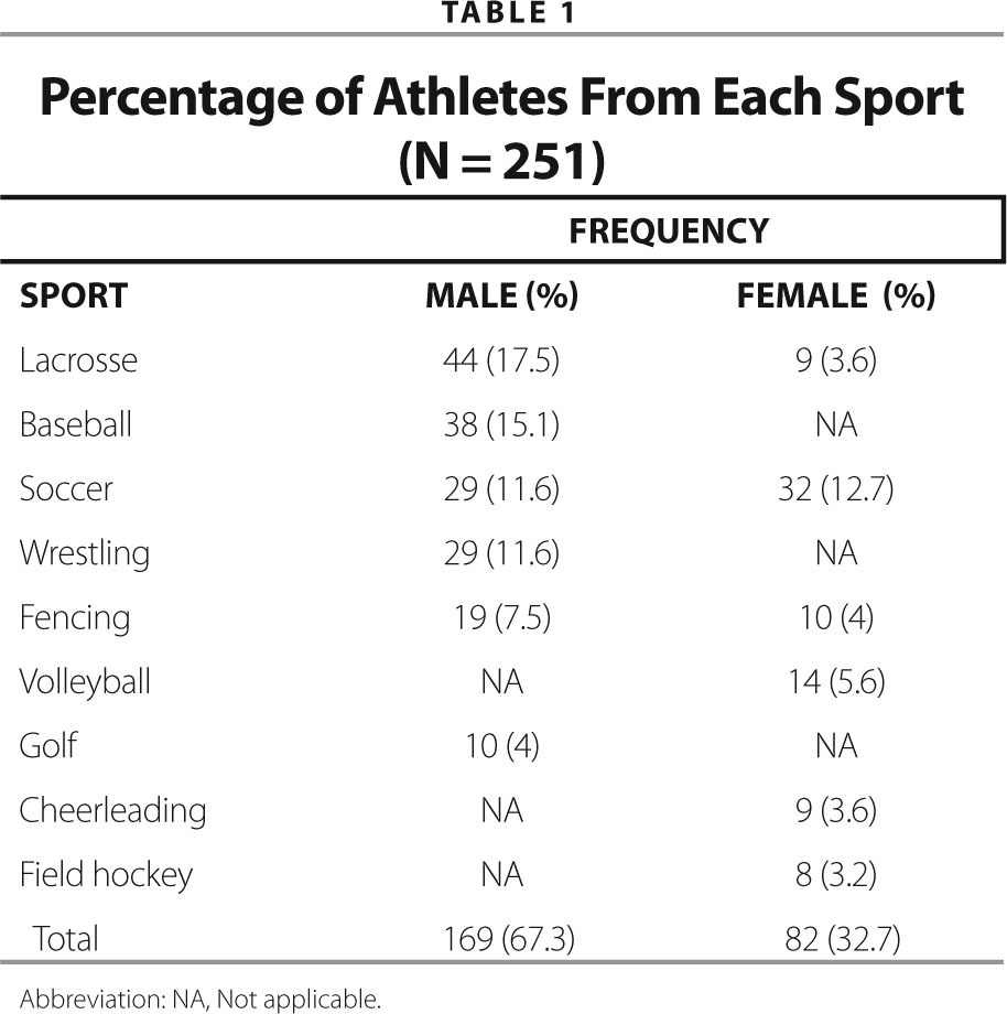 Percentage of Athletes from Each Sport (N = 251)