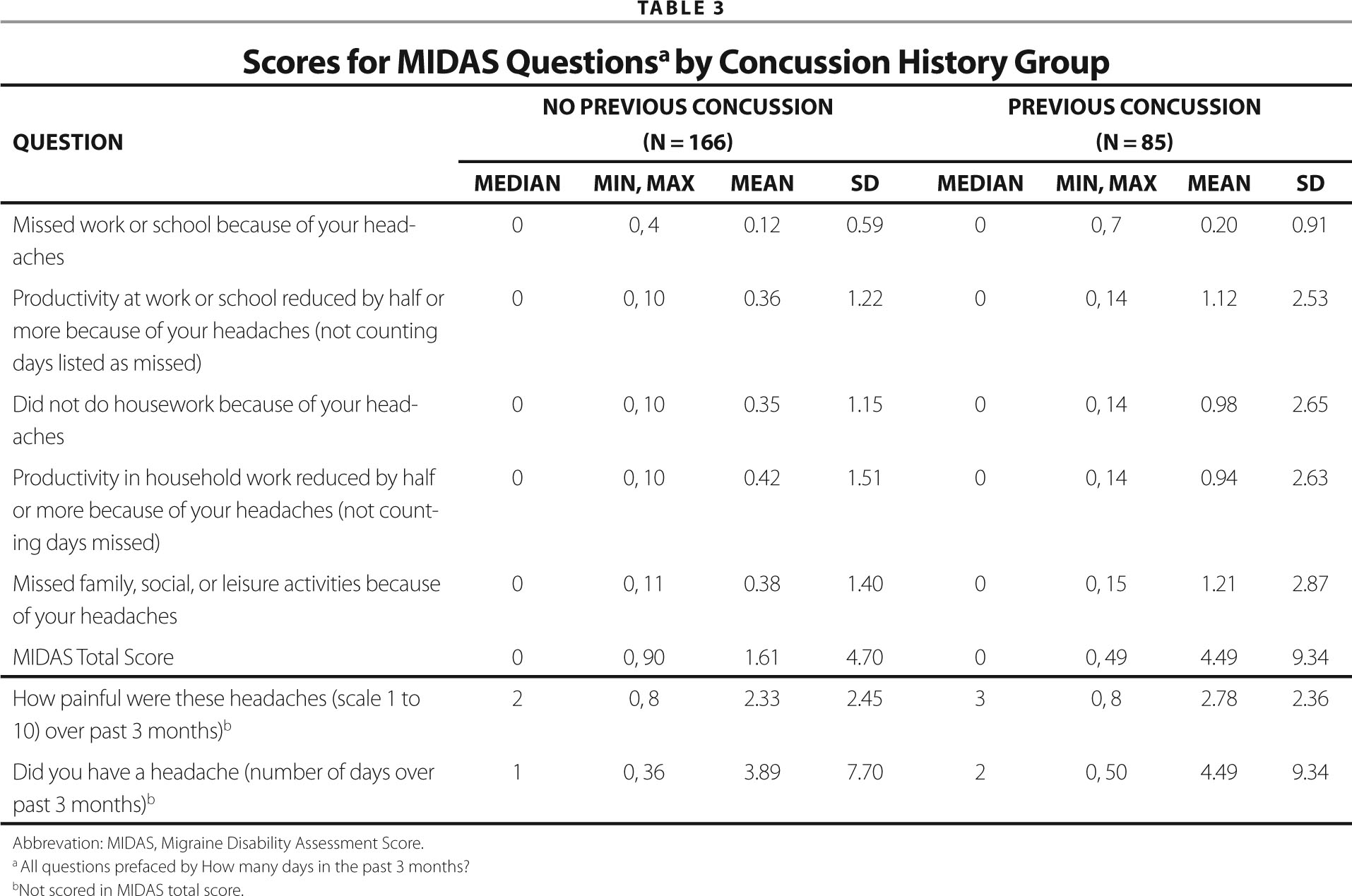 Scores for Midas Questionsa by Concussion History Group
