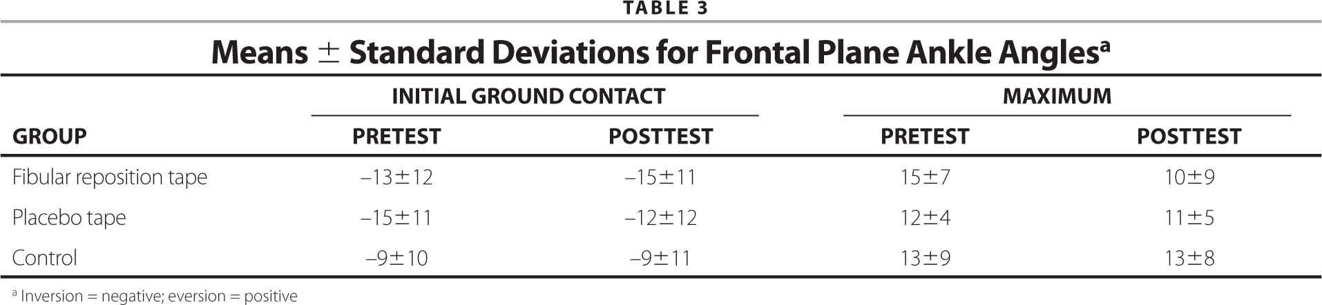 Means ± Standard Deviations for Frontal Plane Ankle Anglesa
