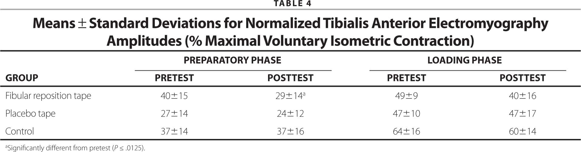 Means ± Standard Deviations for Normalized Tibialis Anterior Electromyography Amplitudes (% Maximal Voluntary Isometric Contraction)