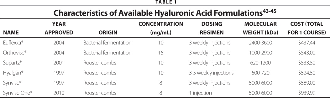 Characteristics of Available Hyaluronic Acid Formulations43–45