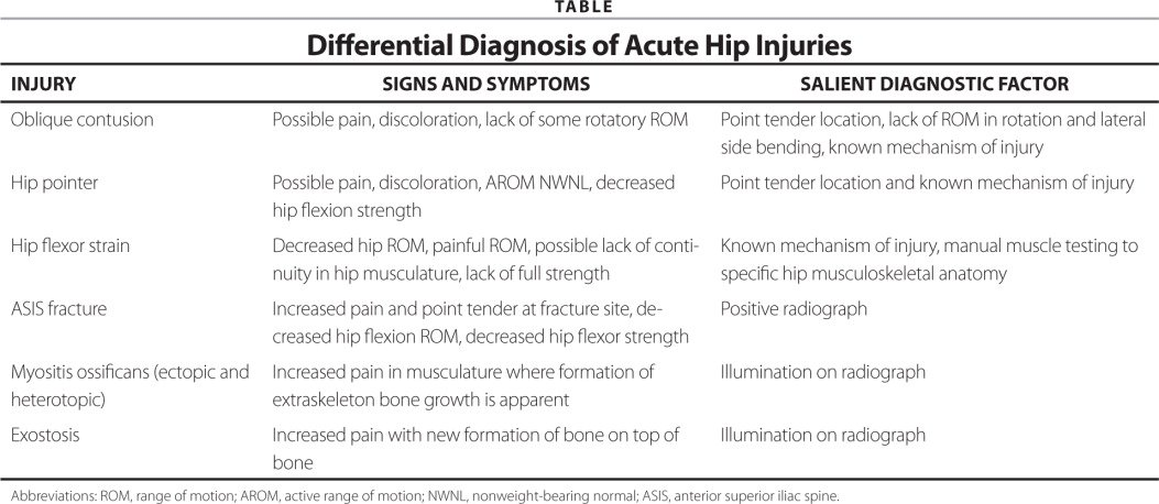 Differential Diagnosis of Acute Hip Injuries