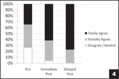Self-assessment of confidence in ability to promote teamwork, by percentage of respondents (N = 26).