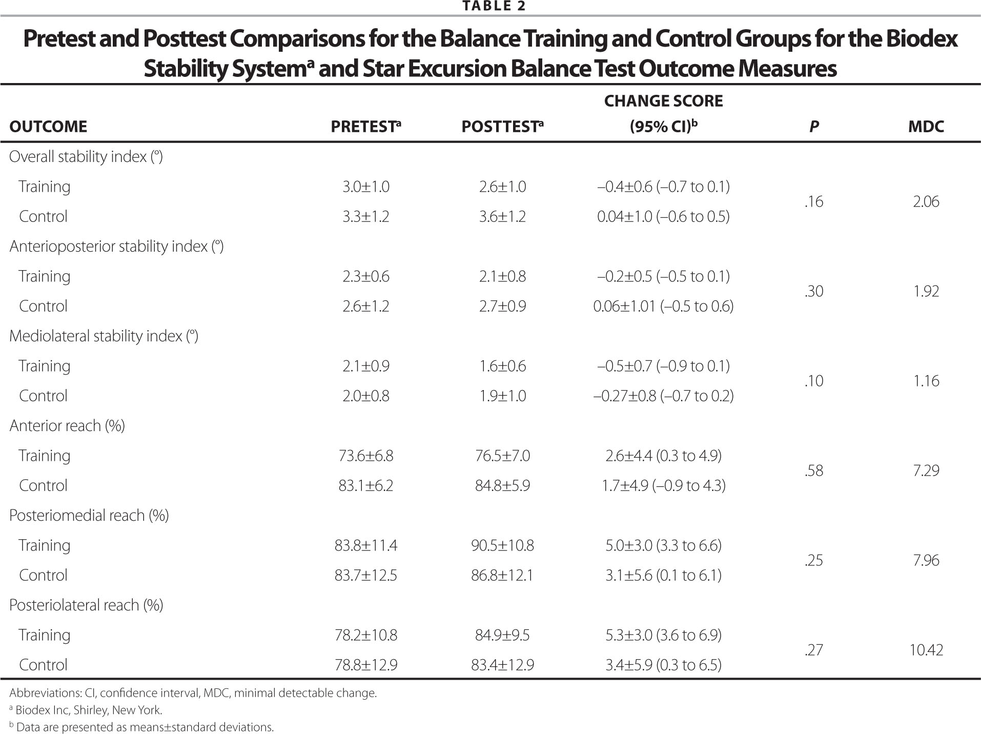 Pretest and Posttest Comparisons for the Balance Training and Control Groups for the Biodex Stability Systema and Star Excursion Balance Test Outcome Measures