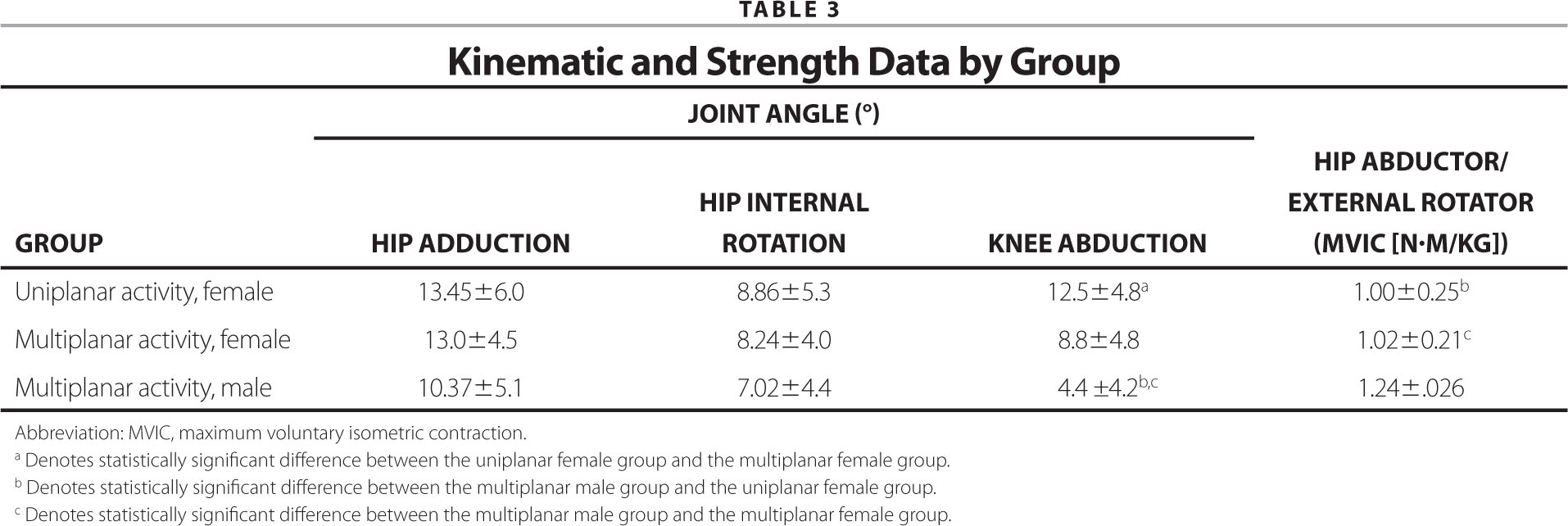 Kinematic and Strength Data by Group
