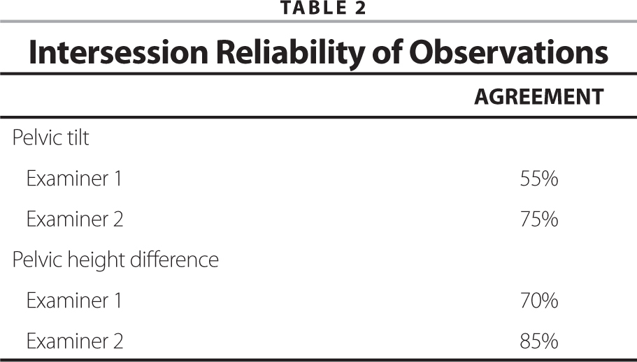 Intersession Reliability of Observations