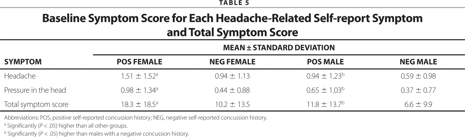 Baseline Symptom Score for Each Headache-Related Self-report Symptom and Total Symptom Score