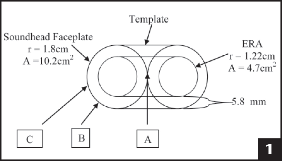 Birds-eye view of the treatment template formed by 2 soundhead faceplates, the covered effective radiating area (ERA), and locations within the treatment template where thermocouples were inserted. A = center of the template, B = edge of the ERA, and C = periphery of the template.