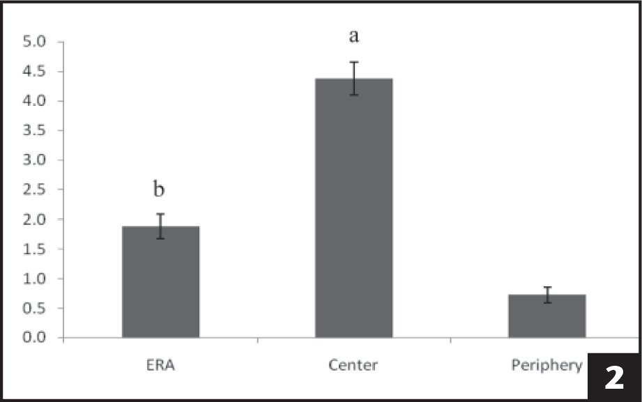 Mean temperature change at each location with standard error bars. a = Difference between the center and both the effective radiating area (ERA) and the periphery. b = Difference between the ERA and the periphery.