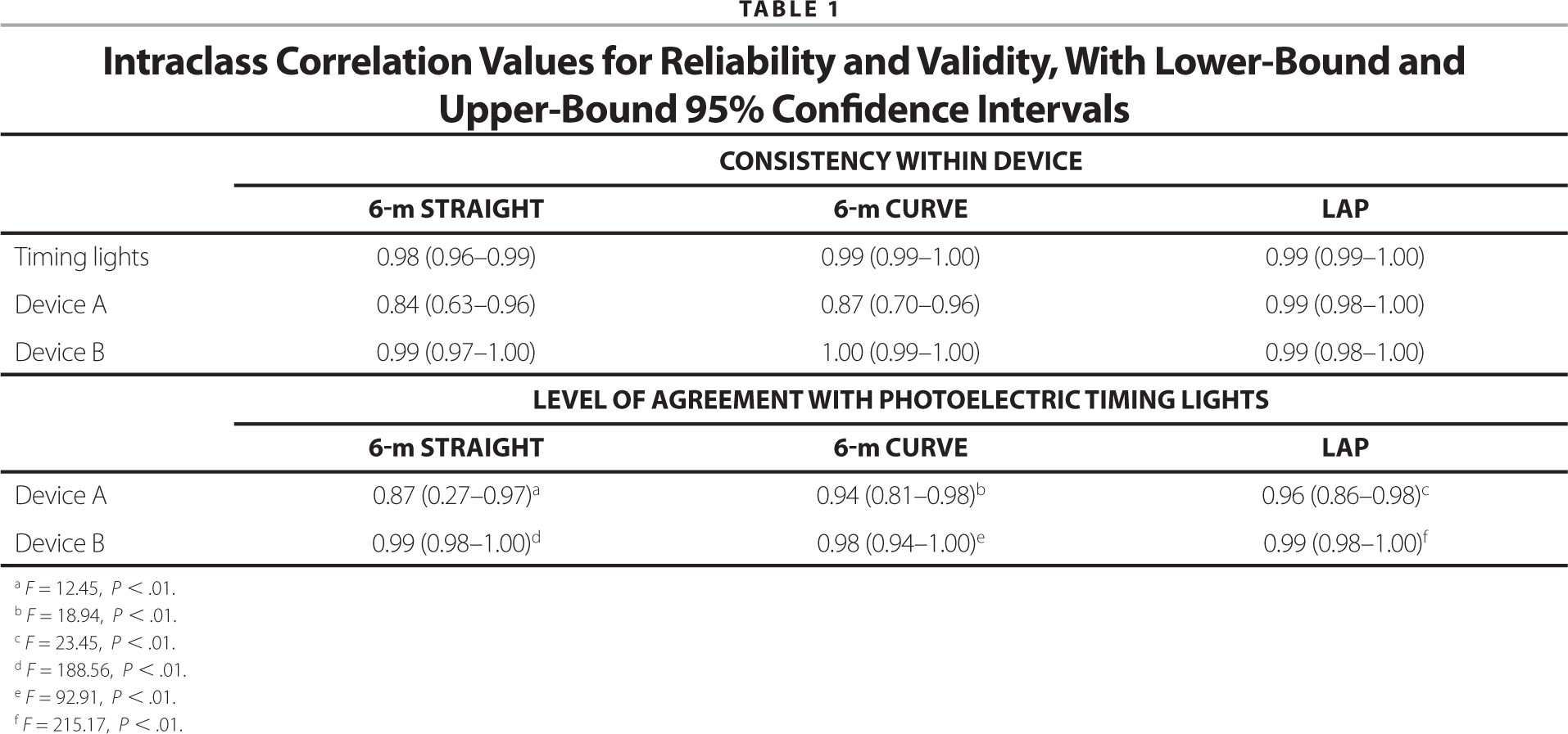 Intraclass Correlation Values for Reliability and Validity, With Lower-Bound and Upper-Bound 95% Confidence Intervals