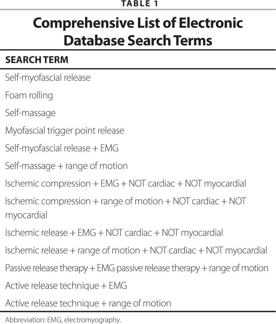 Comprehensive List of Electronic Database Search Terms