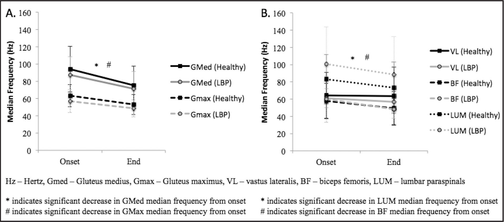 Median frequency changes during the 30-second hip abduction exercise for (A) gluteus medius and gluteus maximus muscles and (B) vastus lateralis, biceps femoris, and lumbar paraspinals muscles. LBP = low back pain