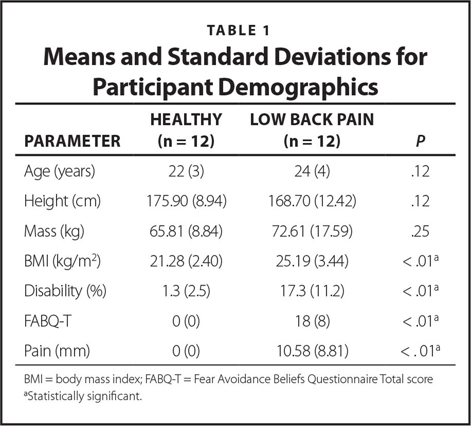 Means and Standard Deviations for Participant Demographics