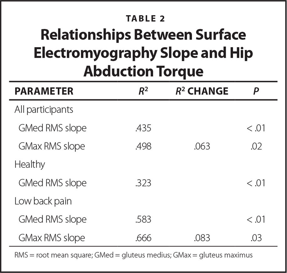 Relationships Between Surface Electromyography Slope and Hip Abduction Torque