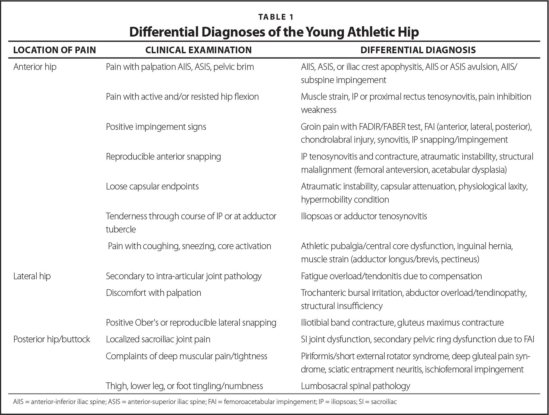 Differential Diagnoses of the Young Athletic Hip