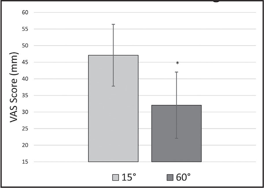Mean visual analog scale (VAS) scores (mm) during neuromuscular electrical stimulation-induced quadriceps contractions at 15° and 60° of knee flexion. *Significantly less discomfort at 60° compared to 15° (t19 = 3.413, P = .003, d = 0.683, 95% CI: 0.229, 1.124, dunb = 0.656). Error bars indicate 95% confidence intervals (95% CI).