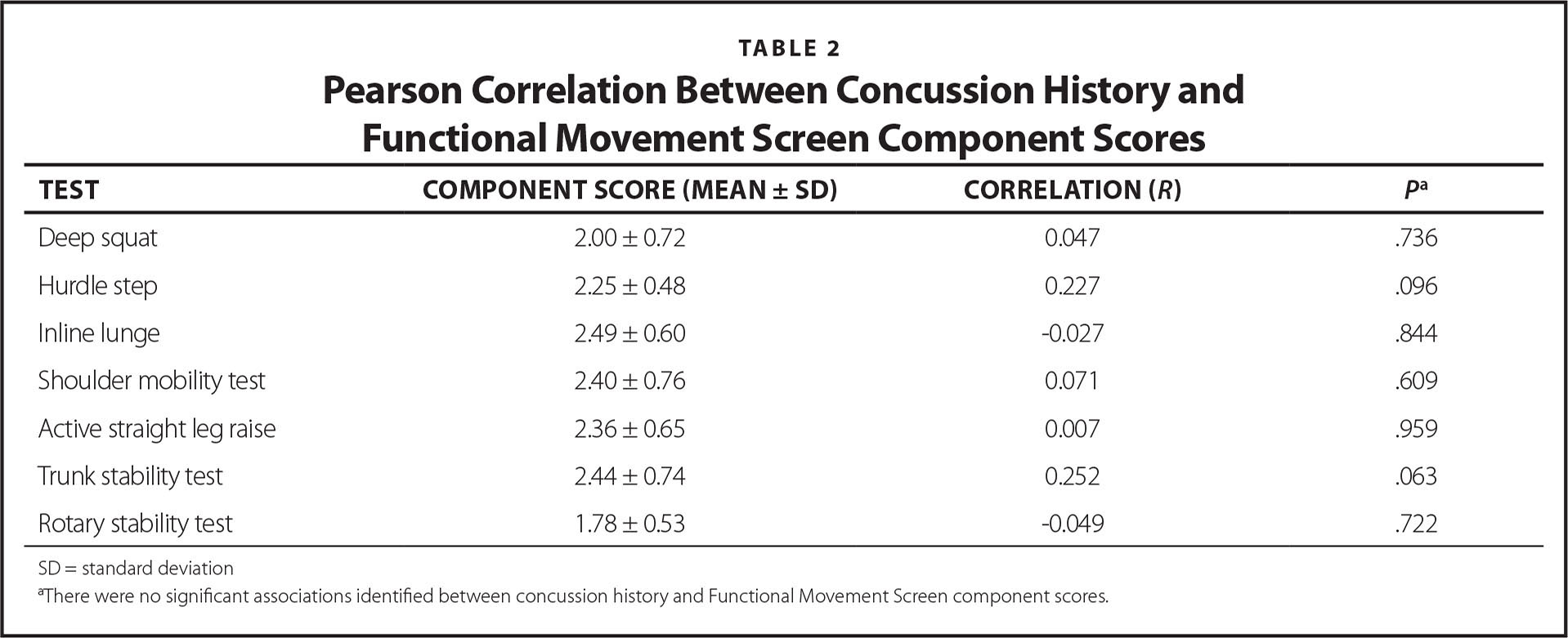Pearson Correlation Between Concussion History and Functional Movement Screen Component Scores