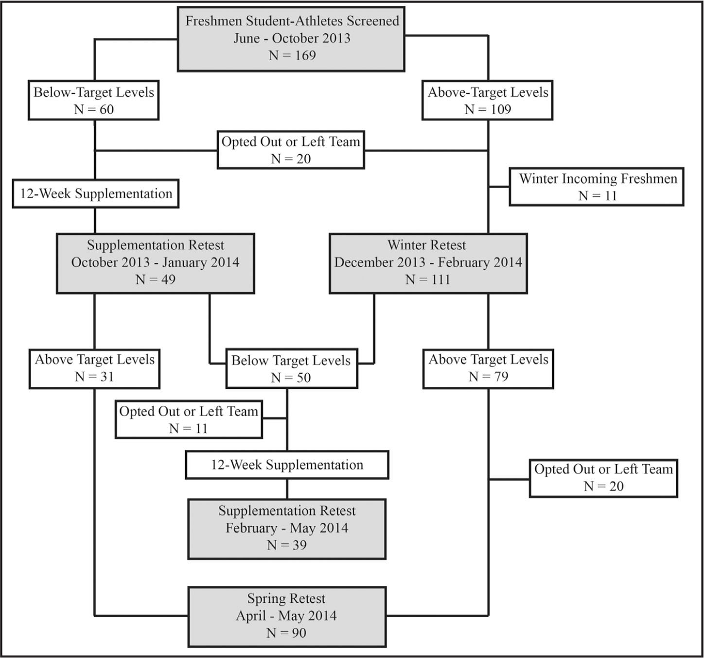 Testing schedule of freshmen athletes from fall 2013 through spring 2014.