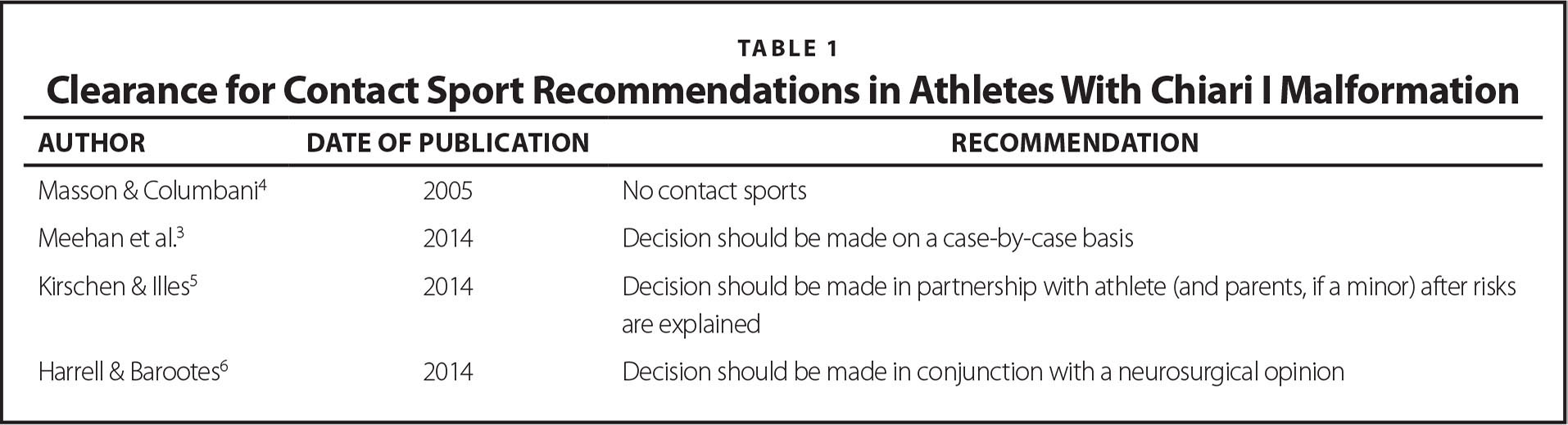 Clearance for Contact Sport Recommendations in Athletes With Chiari I Malformation