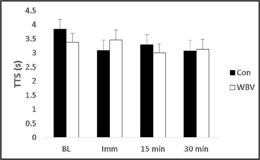 Effects of whole body vibration (WBV) on time to stabilization (TTS). No significant differences were identified between baseline (IL) and immediately (Imm) or 15 or 30 minutes after intervention. Similarly, no differences were noted between the WBV and control (CON) conditions.