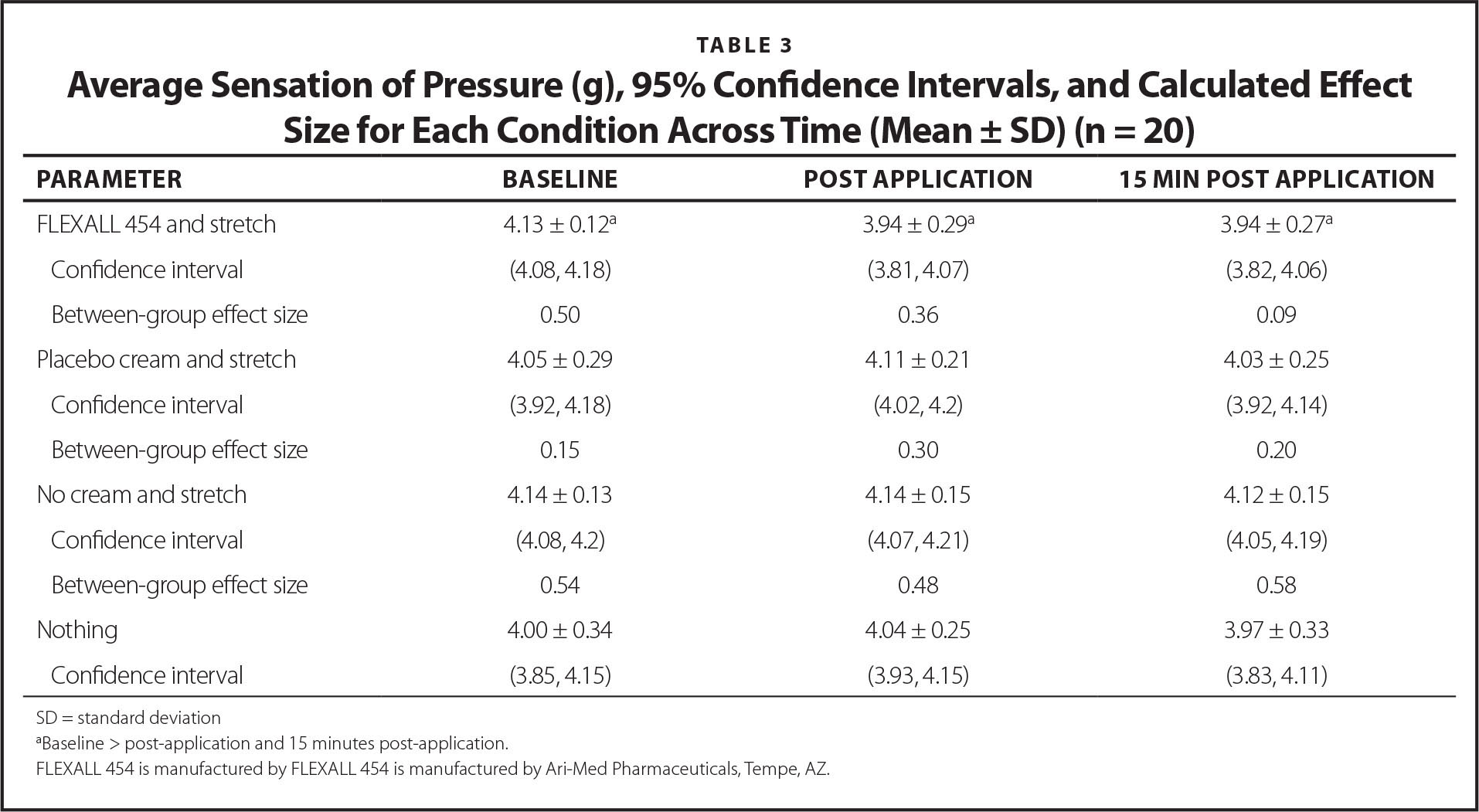 Average Sensation of Pressure (g), 95% Confidence Intervals, and Calculated Effect Size for Each Condition Across Time (Mean ± SD) (n = 20)