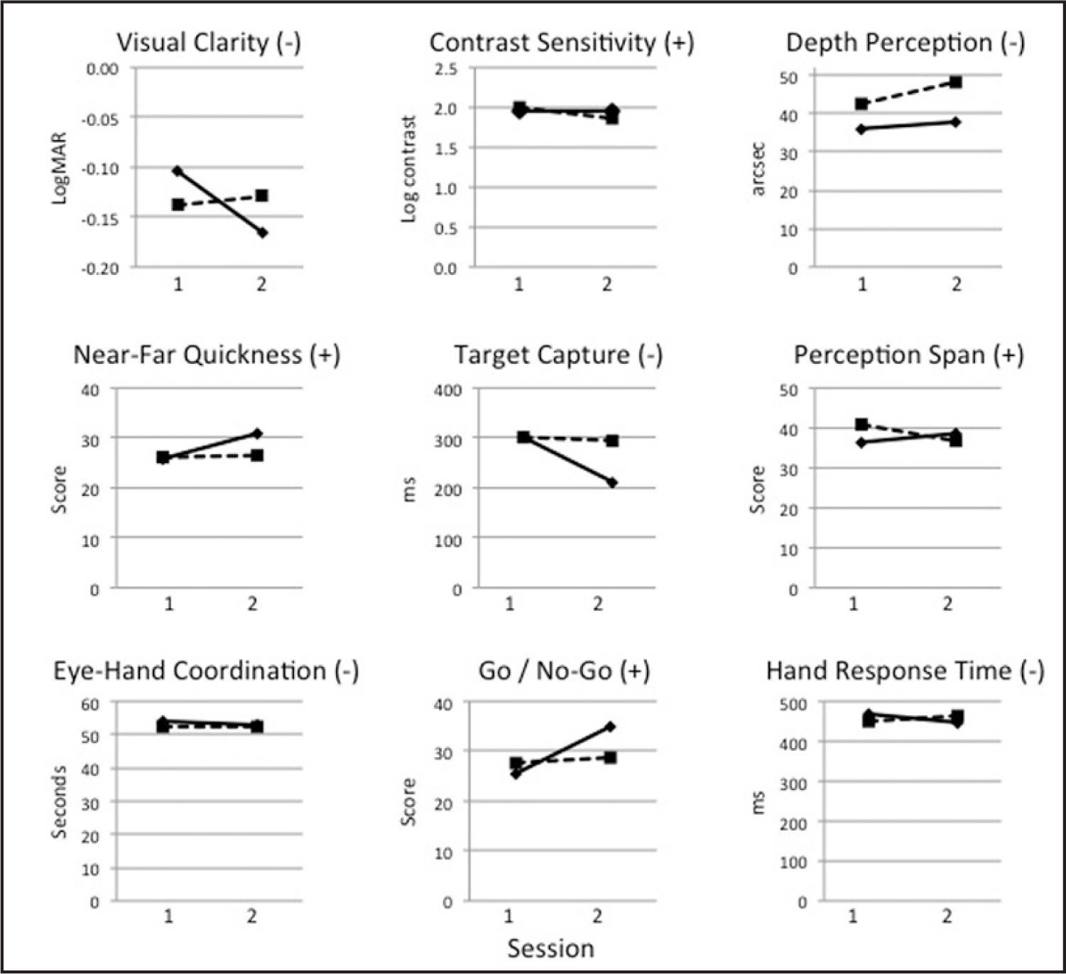 Graphical comparison of performance for the intervention (solid) and control (dashed) groups on each of the 9 Nike Sensory Station (Nike, Inc., Beaverton, OR) tasks. Tasks indicated with (+) indicate that higher scores reflect better performance, whereas those marked with (−) indicate that lower scores reflect better performance.