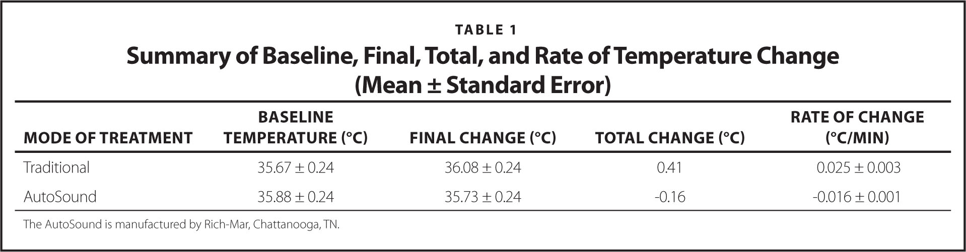 Summary of Baseline, Final, Total, and Rate of Temperature Change (Mean ± Standard Error)
